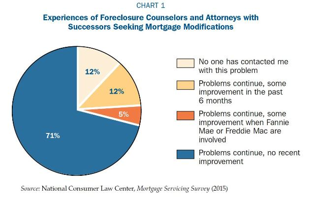 Experiences of Foreclosure Counselors and Attorneys with Successors Seeking Mortgage Modifications