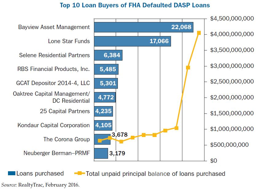 Top 10 Loan Buyers of FHA Defaulted DASP Loans